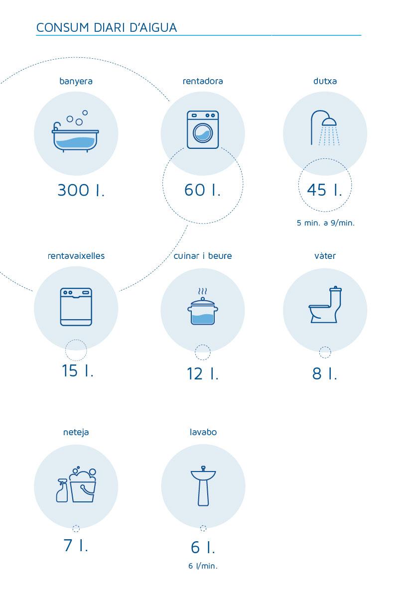 Consum diari d'aigua