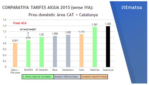 Gràfic de la comparativa de les tarifes d'aigua 2015