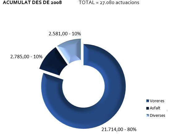 Gràfic de l'acumulat d'actuacions de la BIR del gener al desembre de 2017